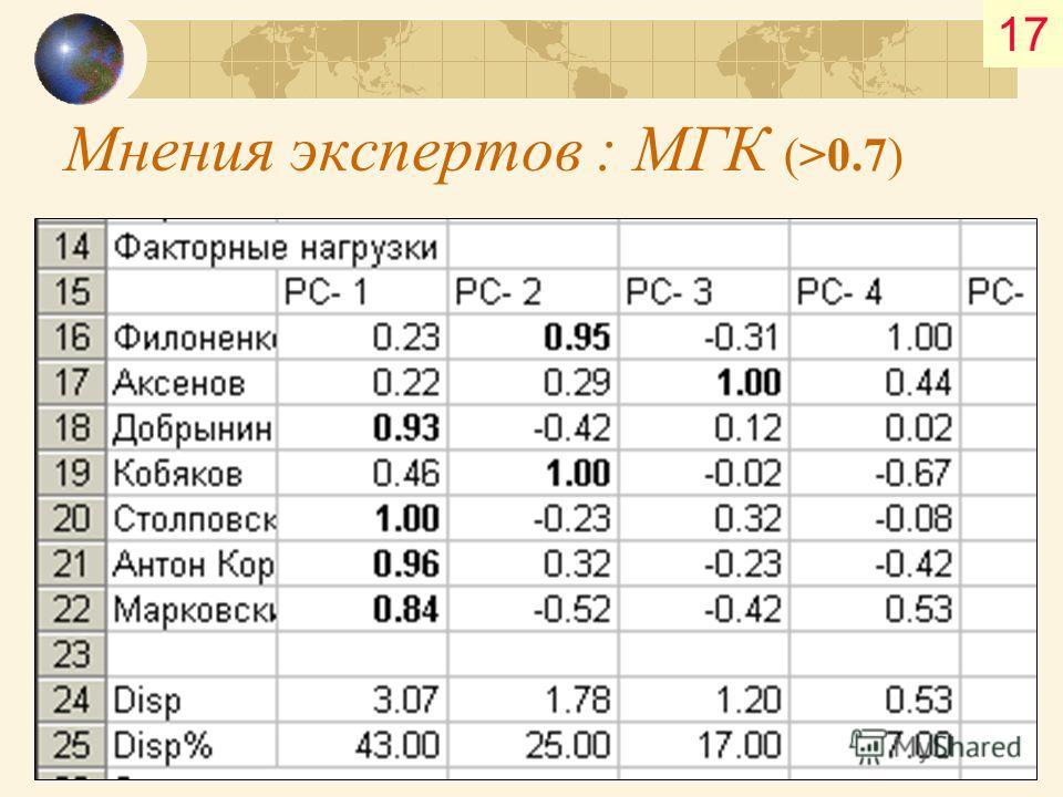 Мнения экспертов : МГК (>0.7) 17