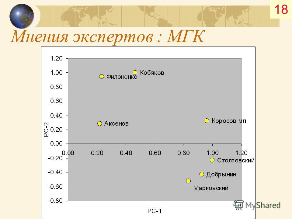 Мнения экспертов : МГК 18
