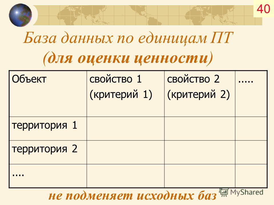 База данных по единицам ПТ (для оценки ценности) Объектсвойство 1 (критерий 1) свойство 2 (критерий 2)..... территория 1 территория 2.... не подменяет исходных баз 40