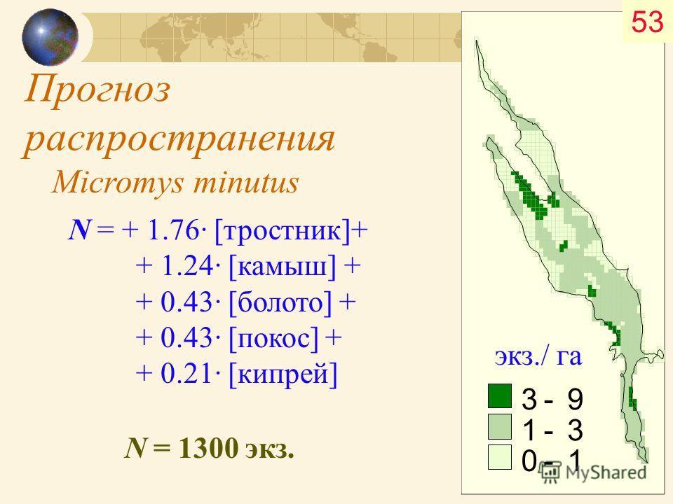 Прогноз распространения 3 -9 1 -3 0 -1 экз./ га N = + 1.76· [тростник]+ + 1.24· [камыш] + + 0.43· [болото] + + 0.43· [покос] + + 0.21· [кипрей] N = 1300 экз. Micromys minutus 53