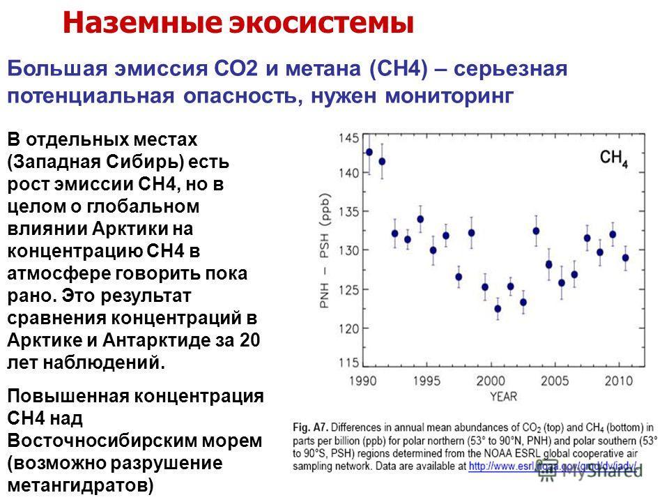 Большая эмиссия СО2 и метана (СН4) – серьезная потенциальная опасность, нужен мониторинг Наземные экосистемы В отдельных местах (Западная Сибирь) есть рост эмиссии СН4, но в целом о глобальном влиянии Арктики на концентрацию СН4 в атмосфере говорить
