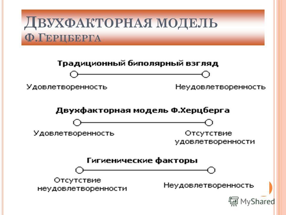 Д ВУХФАКТОРНАЯ МОДЕЛЬ Ф.Г ЕРЦБЕРГА