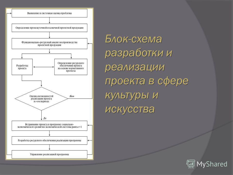 Блок-схема разработки и реализации проекта в сфере культуры и искусства