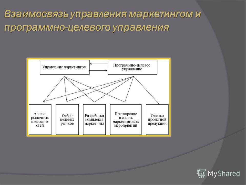 Взаимосвязь управления маркетингом и программно-целевого управления