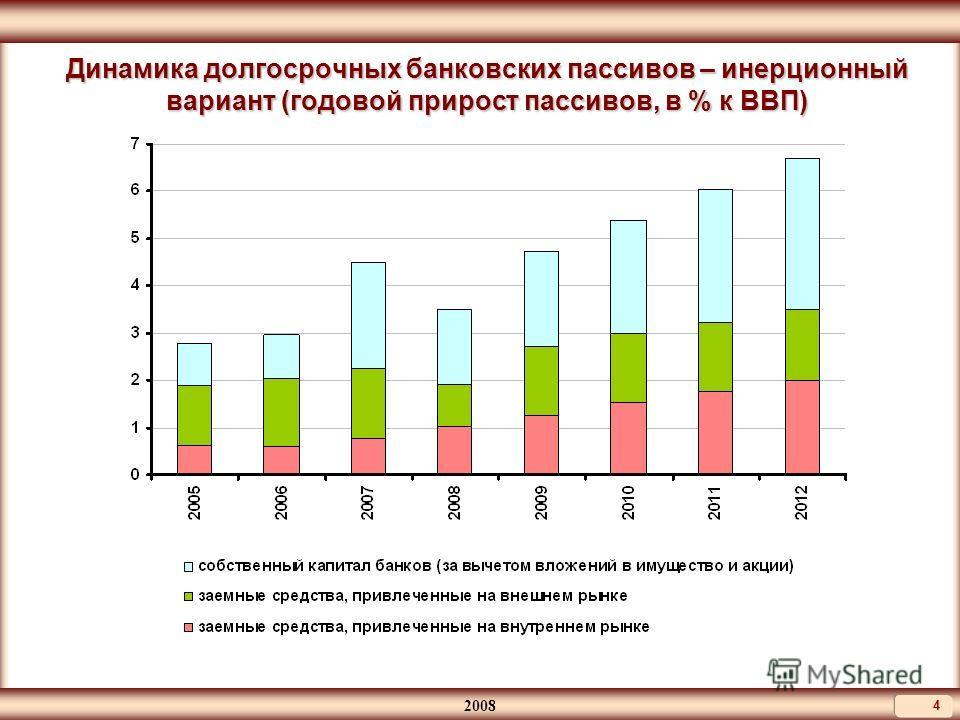 2008 4 Динамика долгосрочных банковских пассивов – инерционный вариант (годовой прирост пассивов, в % к ВВП)
