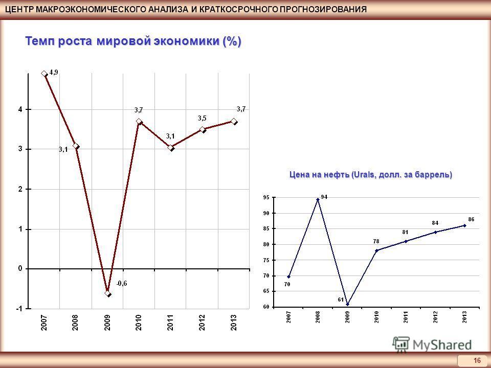 ЦЕНТР МАКРОЭКОНОМИЧЕСКОГО АНАЛИЗА И КРАТКОСРОЧНОГО ПРОГНОЗИРОВАНИЯ 16 Темп роста мировой экономики (%) Цена на нефть (Urals, долл. за баррель)