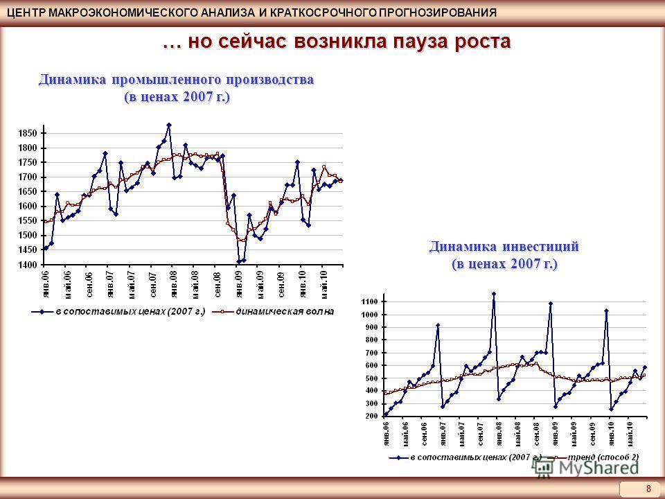 ЦЕНТР МАКРОЭКОНОМИЧЕСКОГО АНАЛИЗА И КРАТКОСРОЧНОГО ПРОГНОЗИРОВАНИЯ 8 Динамика промышленного производства (в ценах 2007 г.) … но сейчас возникла пауза роста Динамика инвестиций (в ценах 2007 г.)