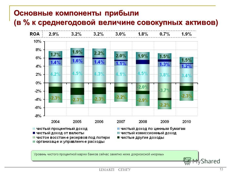 13 ЦМАКП СПбГУ Основные компоненты прибыли (в % к среднегодовой величине совокупных активов) Уровень чистого процентной маржи банков сейчас заметно ниже докризисной «нормы»