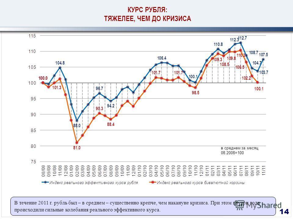 14 КУРС РУБЛЯ: ТЯЖЕЛЕЕ, ЧЕМ ДО КРИЗИСА В течение 2011 г. рубль был – в среднем – существенно крепче, чем накануне кризиса. При этом внутри года происходили сильные колебания реального эффективного курса. в среднем за месяц 08.2008=100