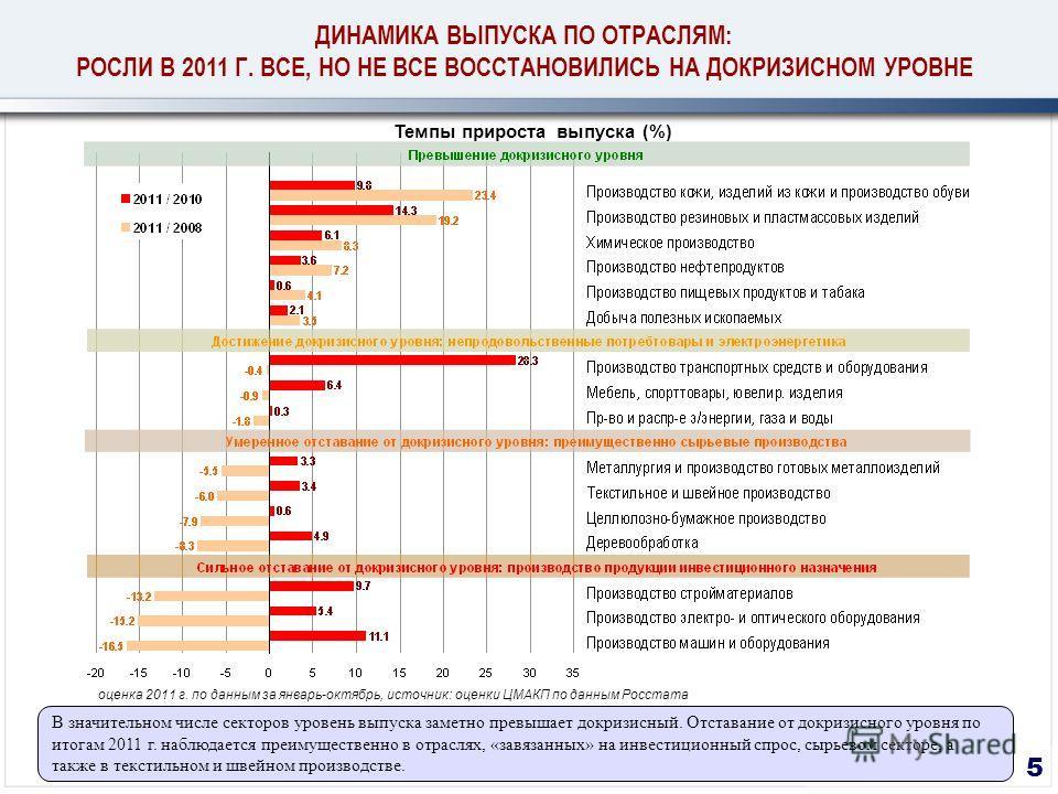 5 Темпы прироста выпуска (%) оценка 2011 г. по данным за январь-октябрь, источник: оценки ЦМАКП по данным Росстата В значительном числе секторов уровень выпуска заметно превышает докризисный. Отставание от докризисного уровня по итогам 2011 г. наблюд