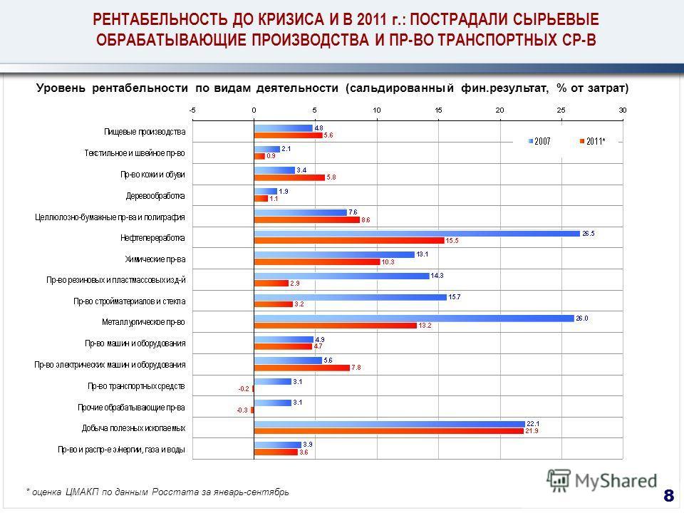 8 РЕНТАБЕЛЬНОСТЬ ДО КРИЗИСА И В 2011 г.: ПОСТРАДАЛИ СЫРЬЕВЫЕ ОБРАБАТЫВАЮЩИЕ ПРОИЗВОДСТВА И ПР-ВО ТРАНСПОРТНЫХ СР-В Уровень рентабельности по видам деятельности (сальдированный фин.результат, % от затрат) * оценка ЦМАКП по данным Росстата за январь-се
