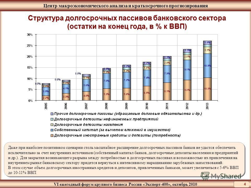 Центр макроэкономического анализа и краткосрочного прогнозирования VI ежегодный форум крупного бизнеса России «Эксперт-400», октябрь 2010 4 Структура долгосрочных пассивов банковского сектора (остатки на конец года, в % к ВВП) Даже при наиболее позит
