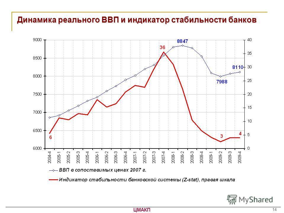 ЦМАКП 14 Динамика реального ВВП и индикатор стабильности банков