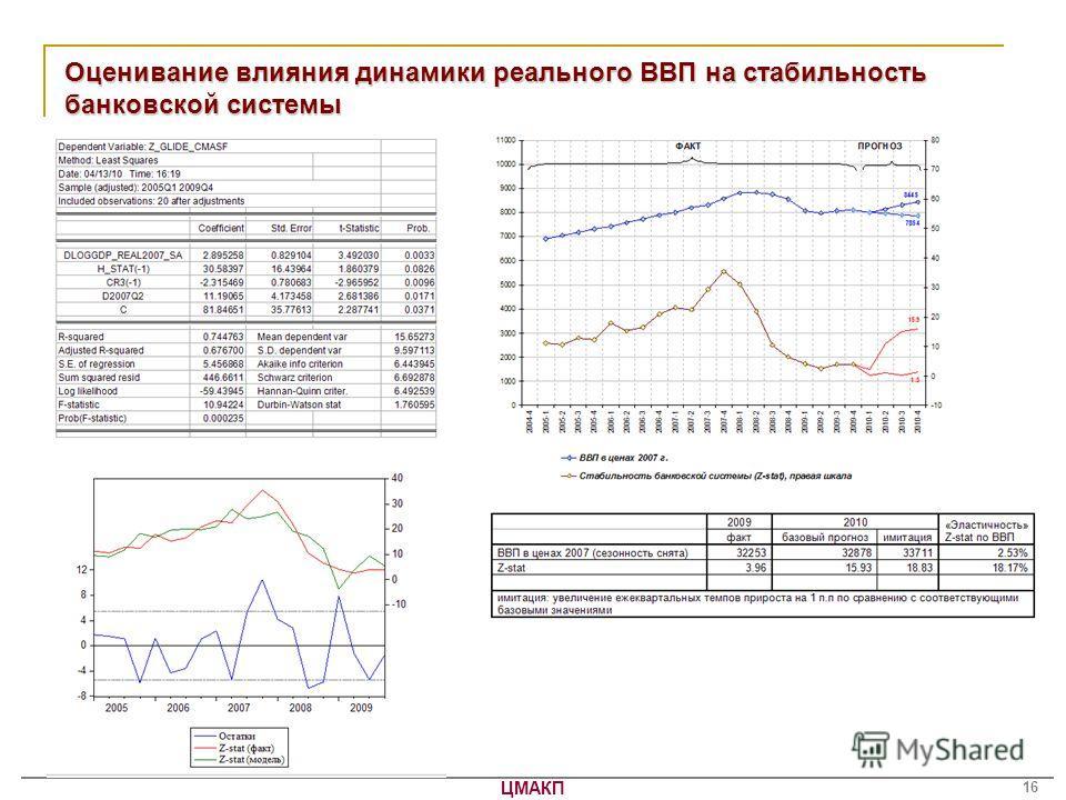 ЦМАКП 16 Оценивание влияния динамики реального ВВП на стабильность банковской системы