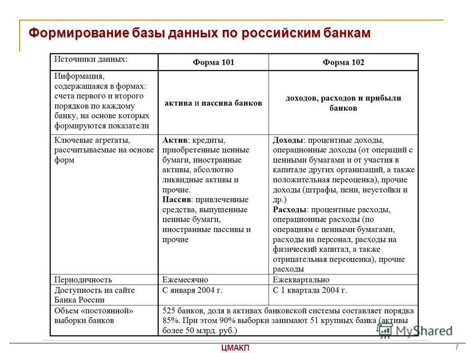ЦМАКП 7 Формирование базы данных по российским банкам