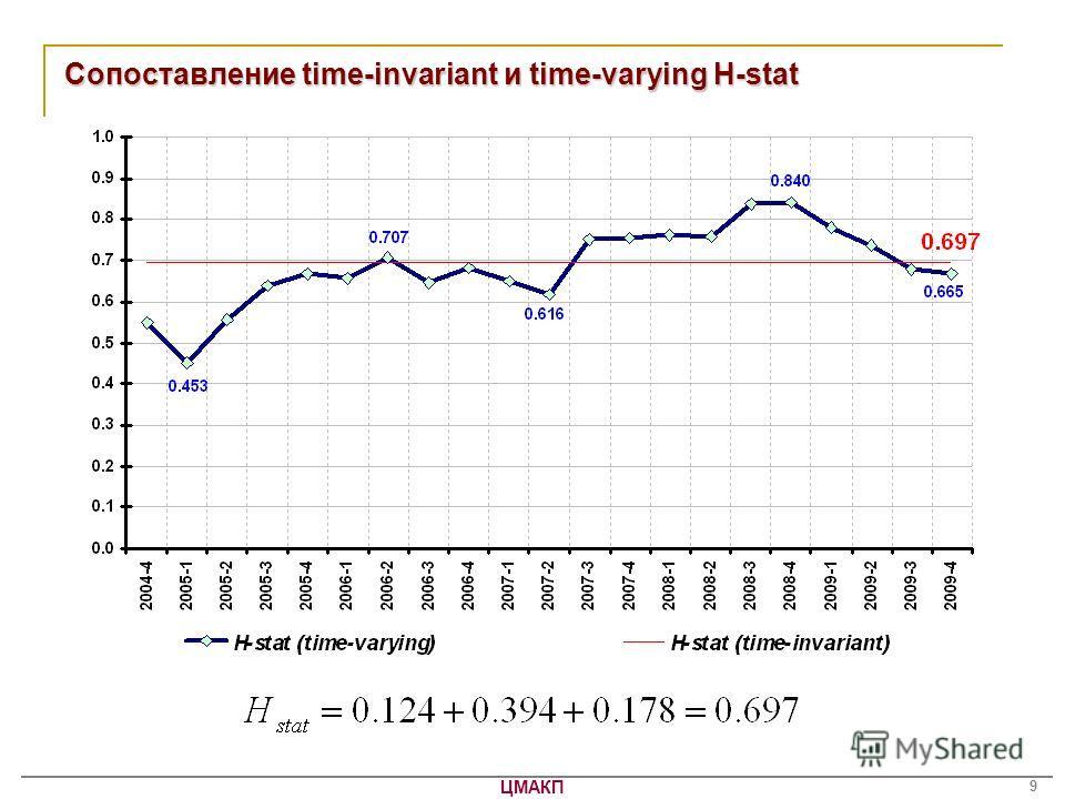 ЦМАКП 9 Сопоставление time-invariant и time-varying H-stat