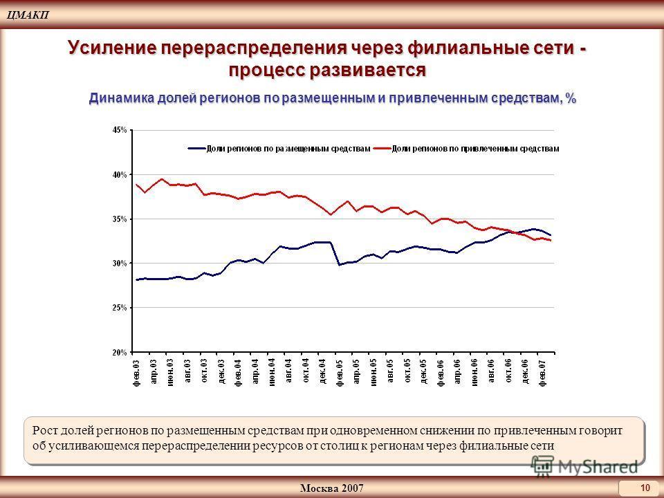 ЦМАКП Москва 2007 10 Усиление перераспределения через филиальные сети - процесс развивается Динамика долей регионов по размещенным и привлеченным средствам, % Рост долей регионов по размещенным средствам при одновременном снижении по привлеченным гов