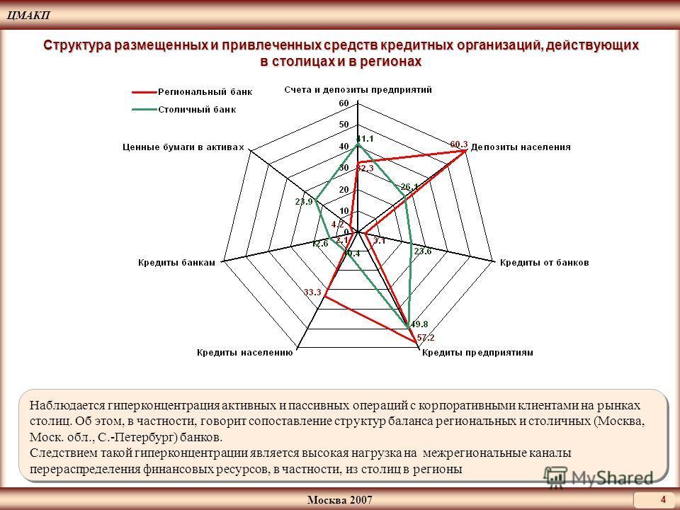 ЦМАКП Москва 2007 4 Структура размещенных и привлеченных средств кредитных организаций, действующих в столицах и в регионах Наблюдается гиперконцентрация активных и пассивных операций с корпоративными клиентами на рынках столиц. Об этом, в частности,