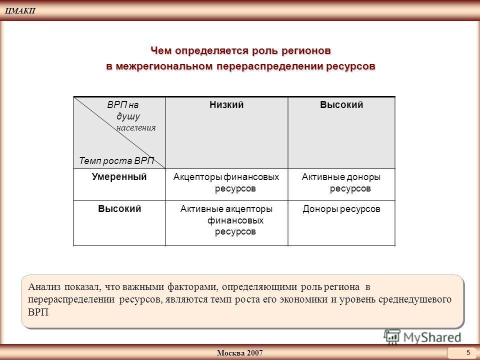 ЦМАКП Москва 2007 5 Чем определяется роль регионов в межрегиональном перераспределении ресурсов ВРП на душу населения Темп роста ВРП НизкийВысокий УмеренныйАкцепторы финансовых ресурсов Активные доноры ресурсов ВысокийАктивные акцепторы финансовых ре