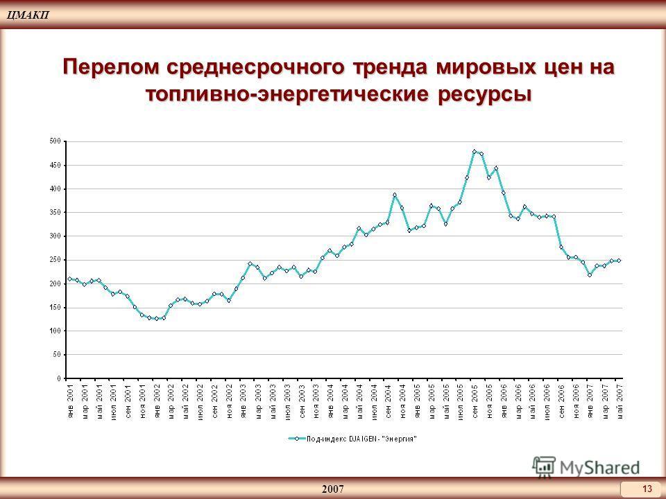 ЦМАКП 2007 13 Перелом среднесрочного тренда мировых цен на топливно-энергетические ресурсы