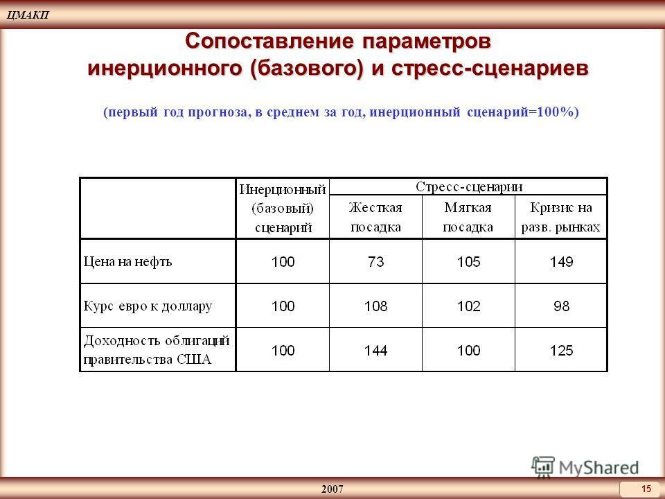ЦМАКП 2007 15 Сопоставление параметров инерционного (базового) и стресс-сценариев (первый год прогноза, в среднем за год, инерционный сценарий=100%)