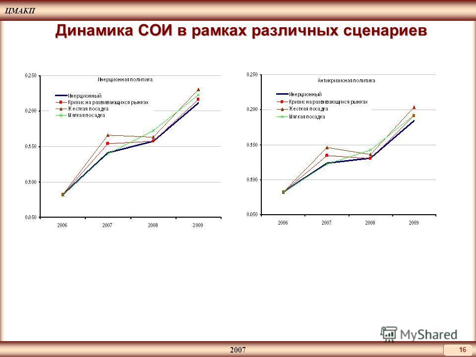 ЦМАКП 2007 16 Динамика СОИ в рамках различных сценариев