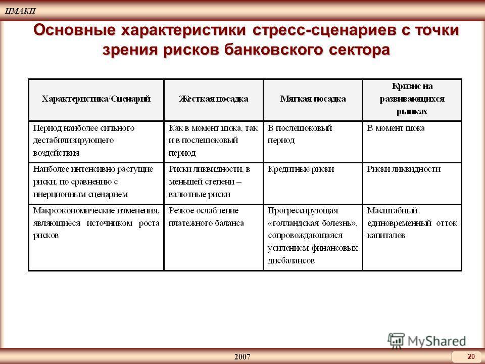 ЦМАКП 2007 20 Основные характеристики стресс-сценариев с точки зрения рисков банковского сектора