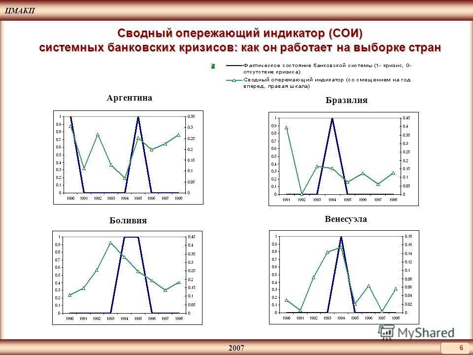 ЦМАКП 2007 6 Сводный опережающий индикатор (СОИ) системных банковских кризисов: как он работает на выборке стран Аргентина Бразилия Боливия Венесуэла