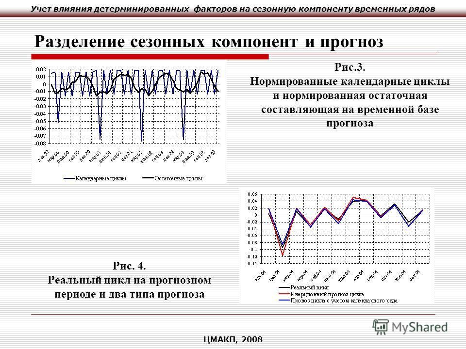 Учет влияния детерминированных факторов на сезонную компоненту временных рядов ЦМАКП, 2008 Разделение сезонных компонент и прогноз Рис.3. Нормированные календарные циклы и нормированная остаточная составляющая на временной базе прогноза Рис. 4. Реаль