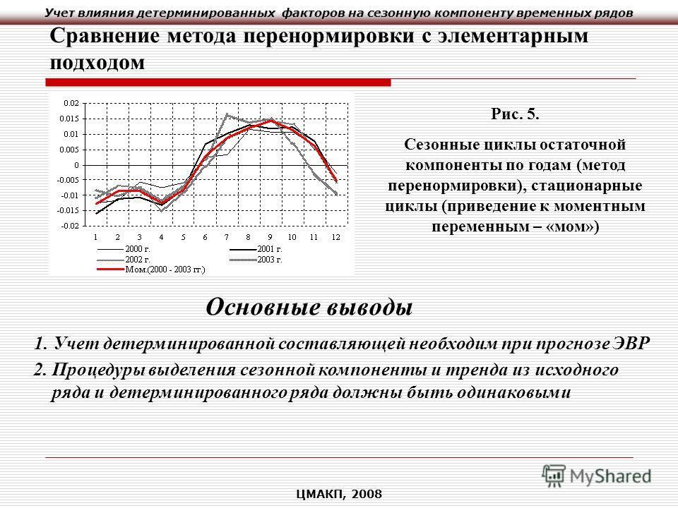 Учет влияния детерминированных факторов на сезонную компоненту временных рядов ЦМАКП, 2008 Сравнение метода перенормировки с элементарным подходом Рис. 5. Сезонные циклы остаточной компоненты по годам (метод перенормировки), стационарные циклы (приве