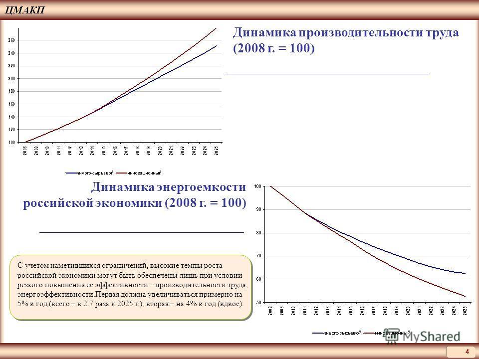 ЦМАКП 4 Динамика производительности труда (2008 г. = 100) Динамика энергоемкости российской экономики (2008 г. = 100) С учетом наметившихся ограничений, высокие темпы роста российской экономики могут быть обеспечены лишь при условии резкого повышения