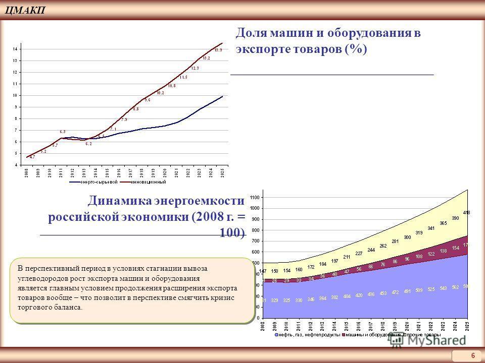 ЦМАКП 6 Доля машин и оборудования в экспорте товаров (%) Динамика энергоемкости российской экономики (2008 г. = 100) В перспективный период в условиях стагнации вывоза углеводородов рост экспорта машин и оборудования является главным условием продолж