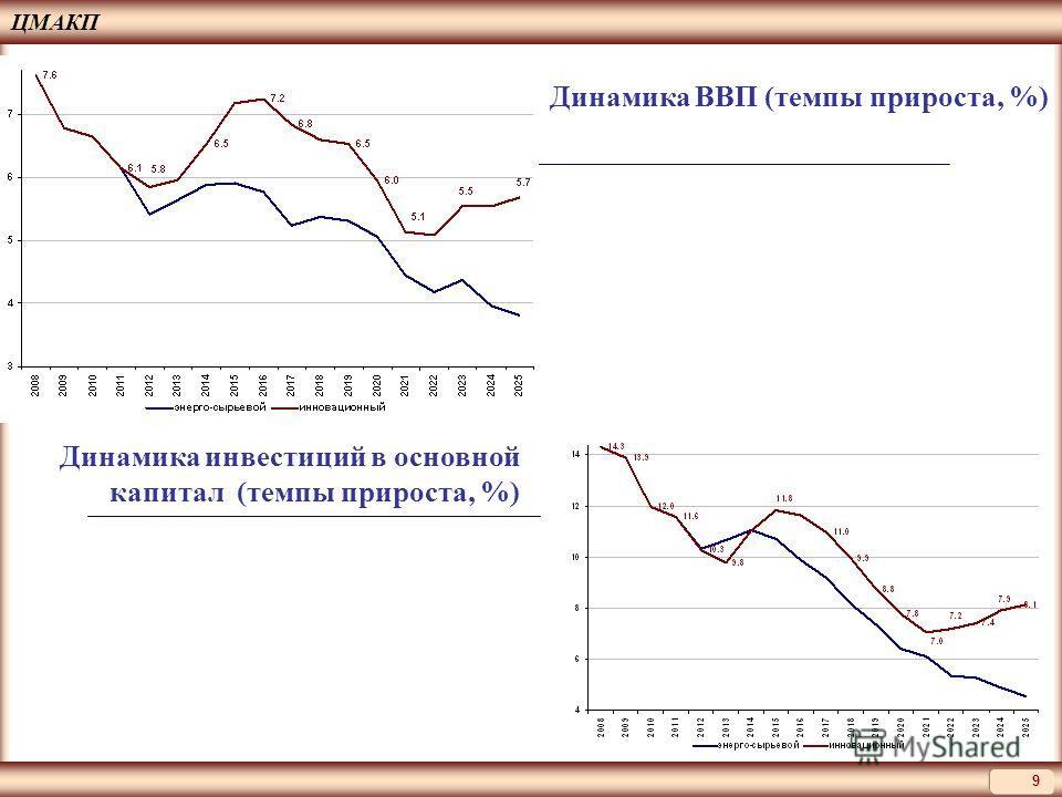 9 Динамика ВВП (темпы прироста, %) Динамика инвестиций в основной капитал (темпы прироста, %)