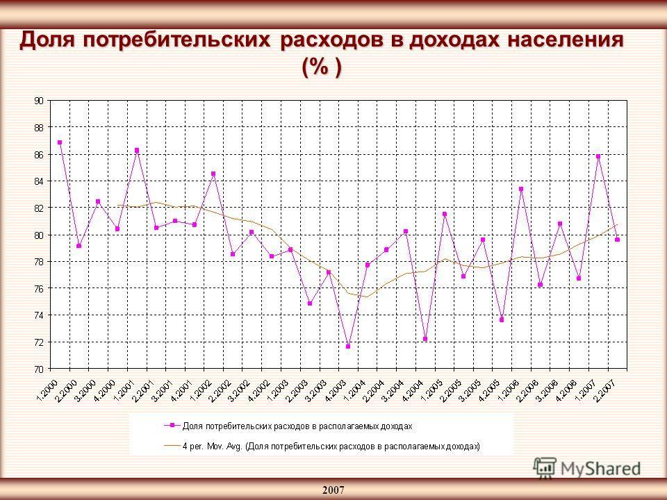2007 Доля потребительских расходов в доходах населения (% )