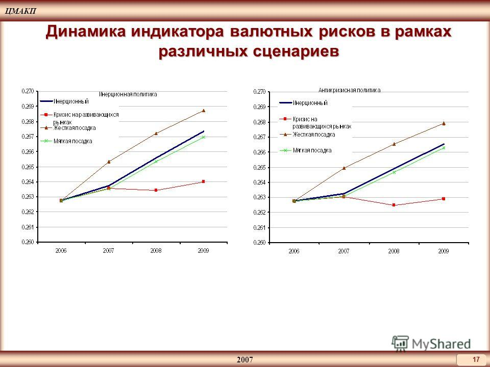 ЦМАКП 2007 17 Динамика индикатора валютных рисков в рамках различных сценариев