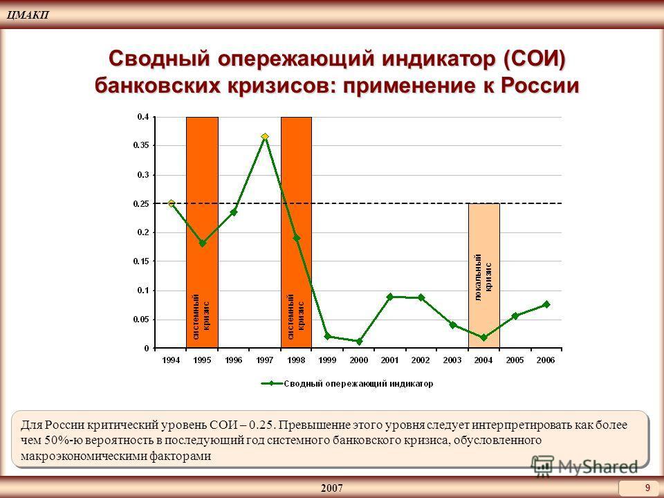 ЦМАКП 2007 9 Сводный опережающий индикатор (СОИ) банковских кризисов: применение к России Для России критический уровень СОИ – 0.25. Превышение этого уровня следует интерпретировать как более чем 50%-ю вероятность в последующий год системного банковс