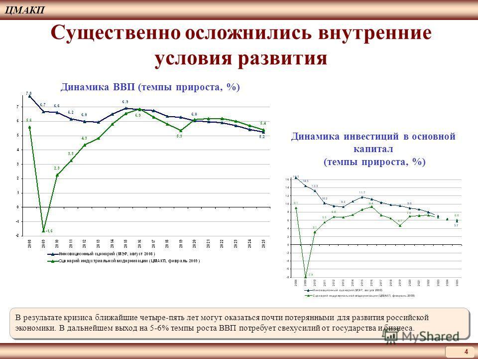 Существенно осложнились внутренние условия развития В результате кризиса ближайшие четыре-пять лет могут оказаться почти потерянными для развития российской экономики. В дальнейшем выход на 5-6% темпы роста ВВП потребует свехусилий от государства и б