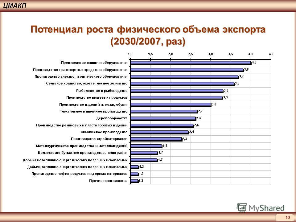10 ЦМАКП Потенциал роста физического объема экспорта (2030/2007, раз)
