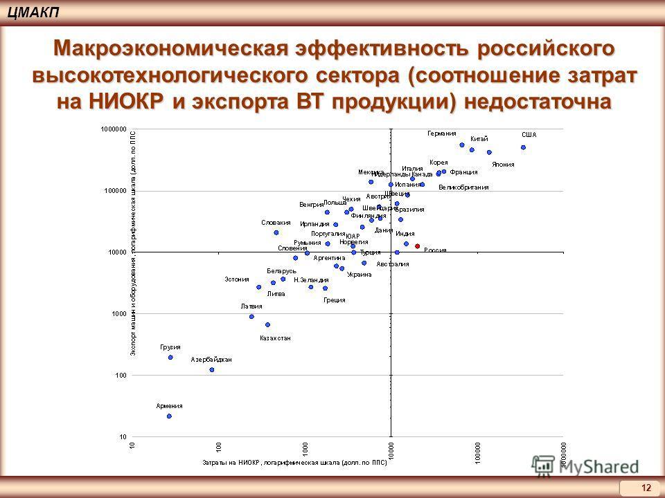 12 ЦМАКП Макроэкономическая эффективность российского высокотехнологического сектора (соотношение затрат на НИОКР и экспорта ВТ продукции) недостаточна