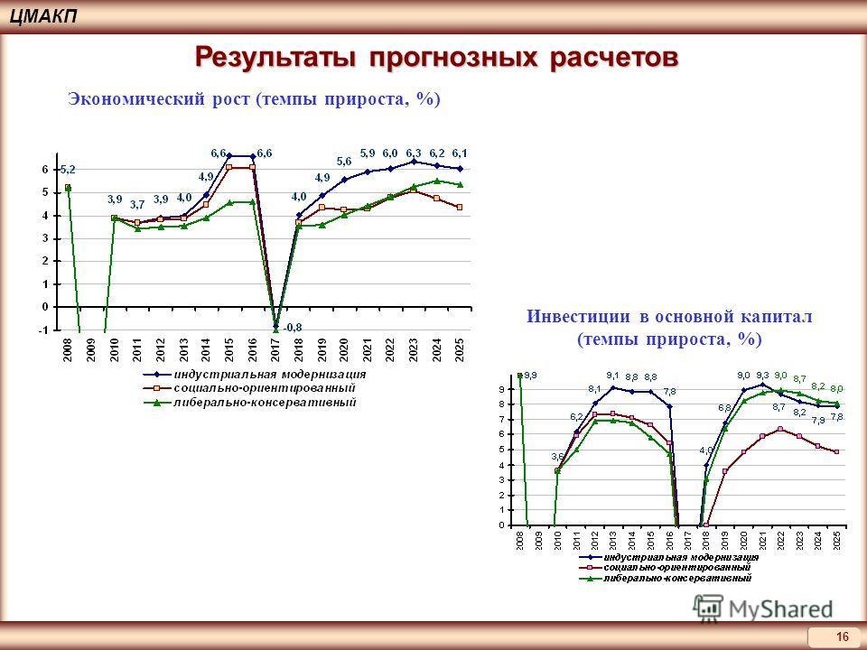 16 ЦМАКП Экономический рост (темпы прироста, %) Инвестиции в основной капитал (темпы прироста, %) Результаты прогнозных расчетов