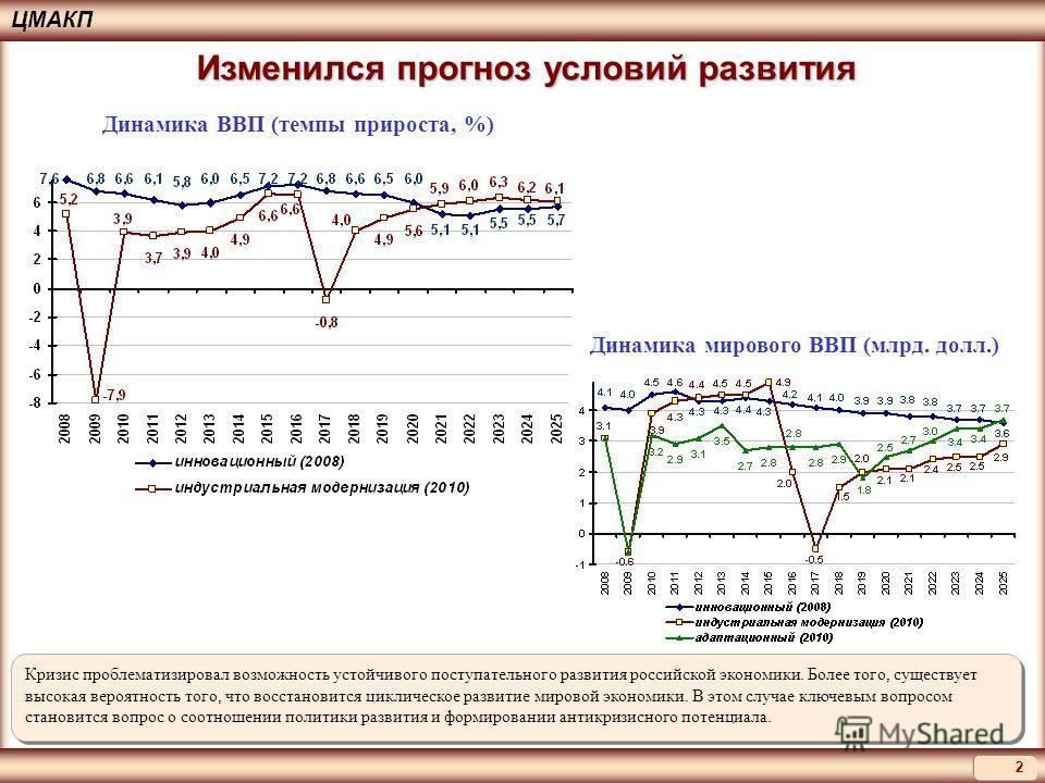 2 ЦМАКП Кризис проблематизировал возможность устойчивого поступательного развития российской экономики. Более того, существует высокая вероятность того, что восстановится циклическое развитие мировой экономики. В этом случае ключевым вопросом станови