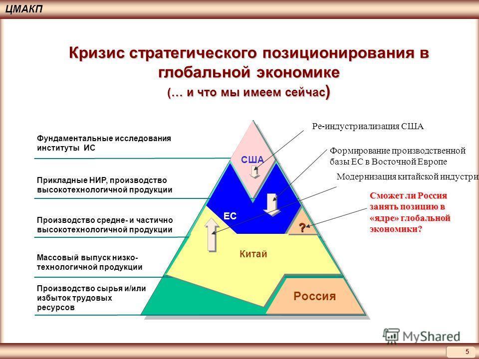 5 ЦМАКП США Россия ЕС Китай Фундаментальные исследования институты ИС Прикладные НИР, производство высокотехнологичной продукции Производство средне- и частично высокотехнологичной продукции Массовый выпуск низко- технологичной продукции Производство