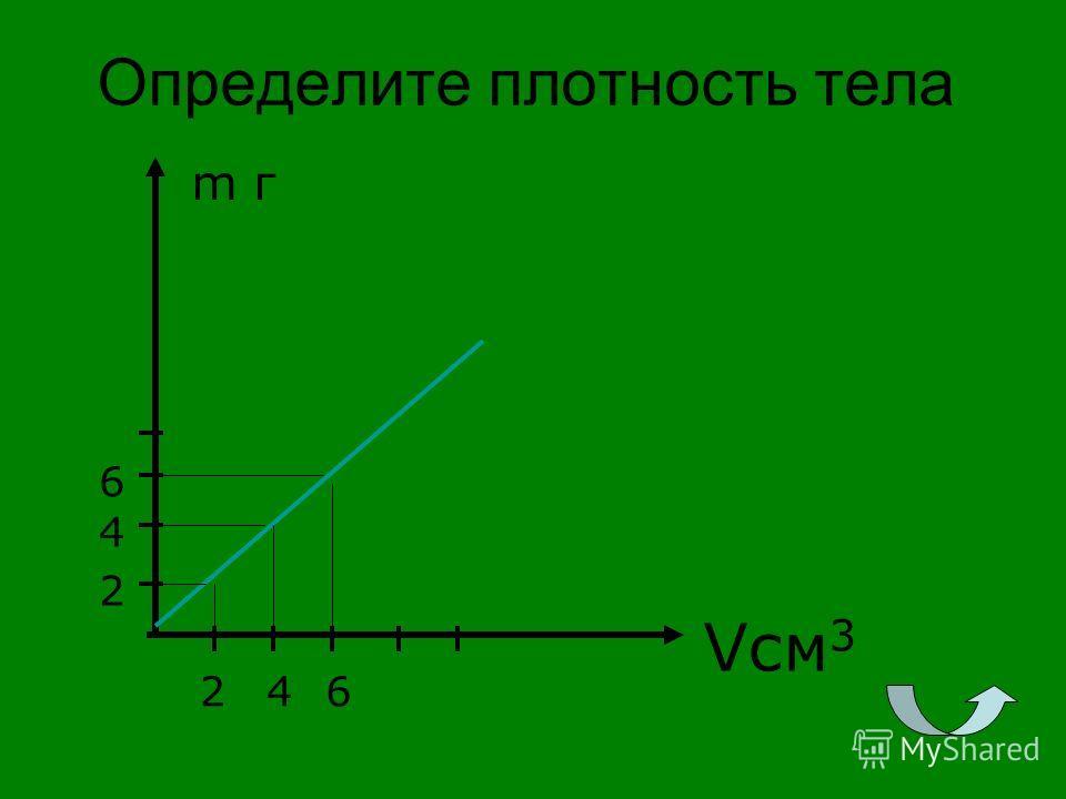 Определите плотность тела m г Vсм 3 2 2 4 4 6 6