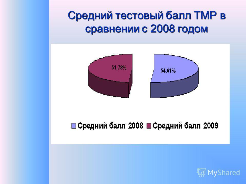 Средний тестовый балл ТМР в сравнении с 2008 годом