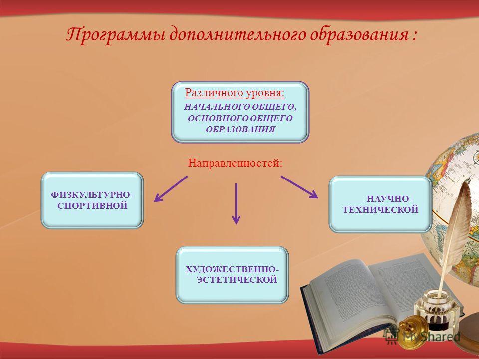 НАУЧНО- ТЕХНИЧЕСКОЙ НАЧАЛЬНОГО ОБЩЕГО, ОСНОВНОГО ОБЩЕГО ОБРАЗОВАНИЯ ФИЗКУЛЬТУРНО- СПОРТИВНОЙ ХУДОЖЕСТВЕННО- ЭСТЕТИЧЕСКОЙ Различного уровня: Программы дополнительного образования : Направленностей: