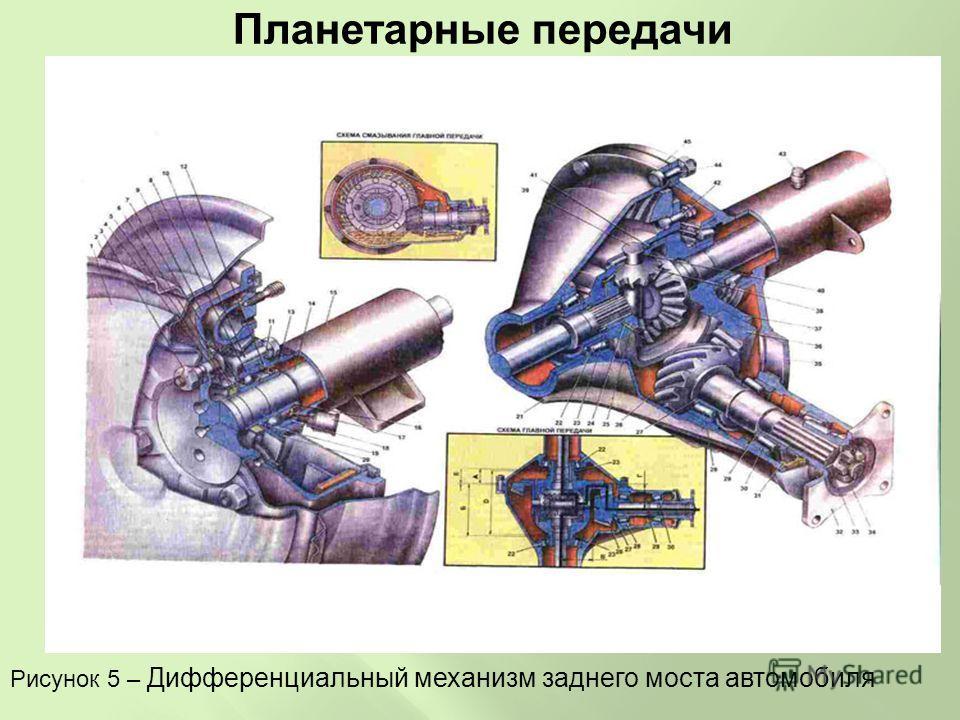 Планетарные передачи Рисунок 5 – Дифференциальный механизм заднего моста автомобиля