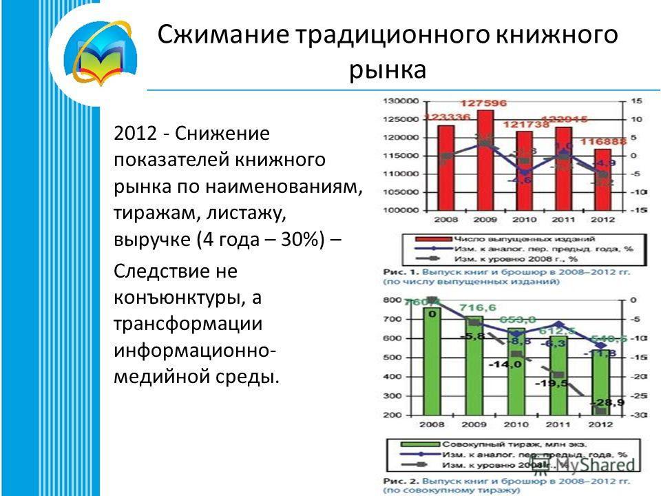 Сжимание традиционного книжного рынка 2012 - Снижение показателей книжного рынка по наименованиям, тиражам, листажу, выручке (4 года – 30%) – Следствие не конъюнктуры, а трансформации информационно- медийной среды.