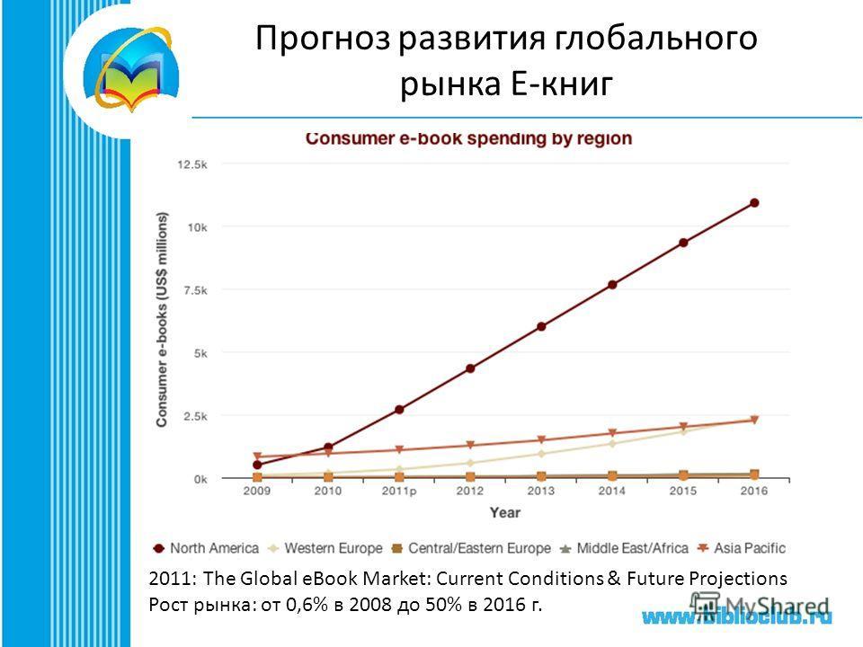 Прогноз развития глобального рынка Е-книг 2011: The Global eBook Market: Current Conditions & Future Projections Рост рынка: от 0,6% в 2008 до 50% в 2016 г.