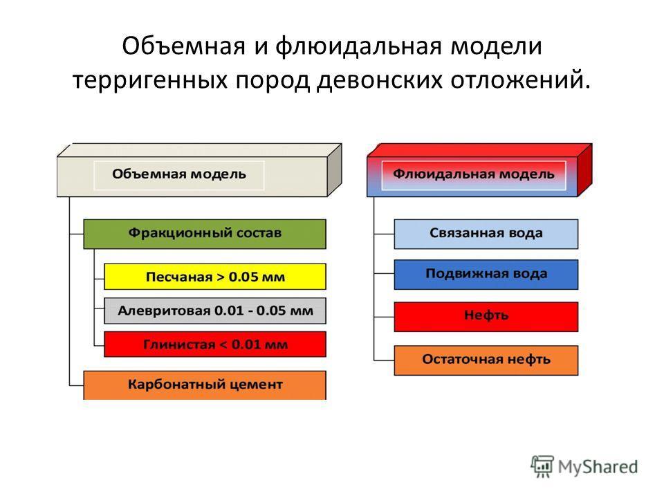 Объемная и флюидальная модели терригенных пород девонских отложений.