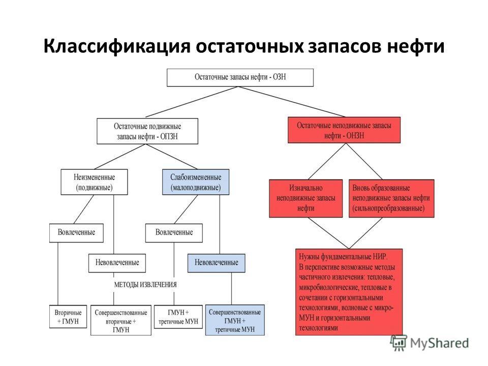 Классификация остаточных запасов нефти